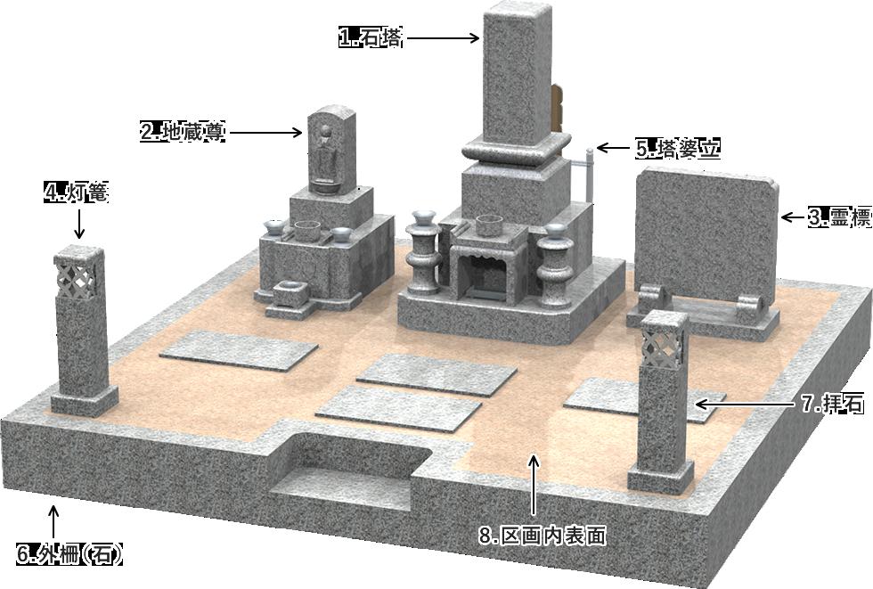 お墓の基本構成